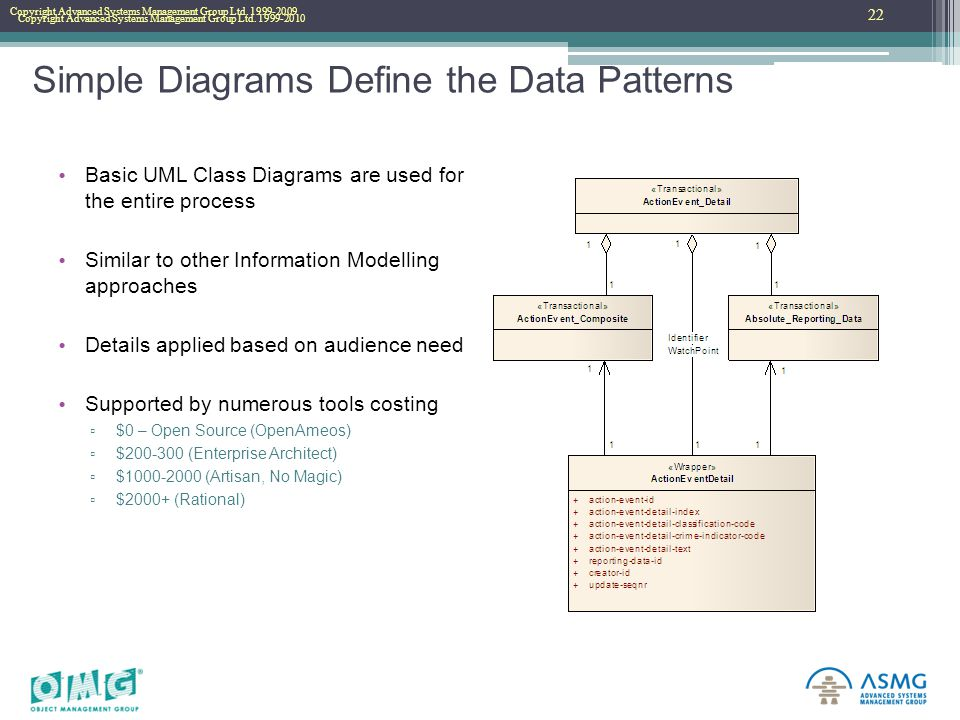Copyright Advanced Systems Management Group Ltd. 1999-2010 Copyright Advanced Systems Management Group Ltd. 1999-2009 Simple Diagrams Define the Data