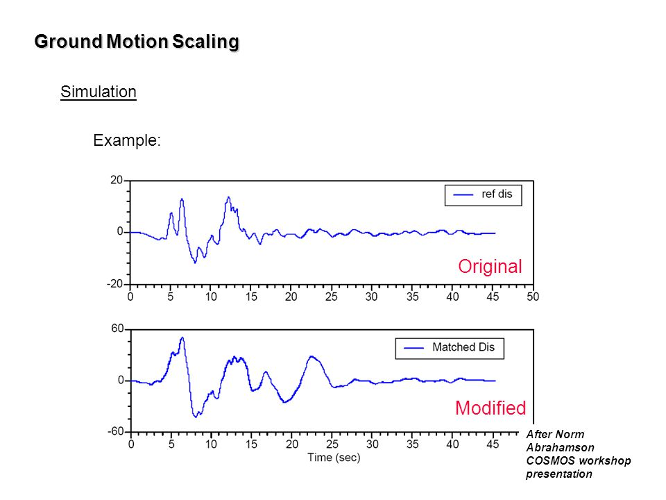 Ground Motion Scaling Simulation Example: After Norm Abrahamson COSMOS workshop presentation Original Modified