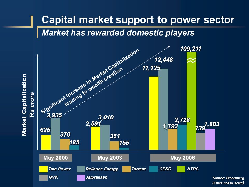 Capital market support to power sector Market has rewarded domestic players Market Capitalization Rs crore 109,211 May 2003May 2000May 2006 625 3,935 370 2,591 3,010 351 155 11,125 12,448 1,793 2,728 739 1,883 Tata Power Reliance Energy TorrentCESCNTPC GVKJaiprakash Significant increase in Market Capitalization leading to wealth creation Source: Bloomberg (Chart not to scale ) 185