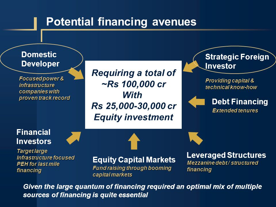 Potential financing avenues Requiring a total of ~Rs 100,000 cr With Rs 25,000-30,000 cr Equity investment Financial Investors Debt Financing Leveraged Structures Target large Infrastructure focused PEH for last mile financing Extended tenures Mezzanine debt / structured financing Given the large quantum of financing required an optimal mix of multiple sources of financing is quite essential Strategic Foreign Investor Providing capital & technical know-how Equity Capital Markets Fund raising through booming capital markets Domestic Developer Focused power & infrastructure companies with proven track record