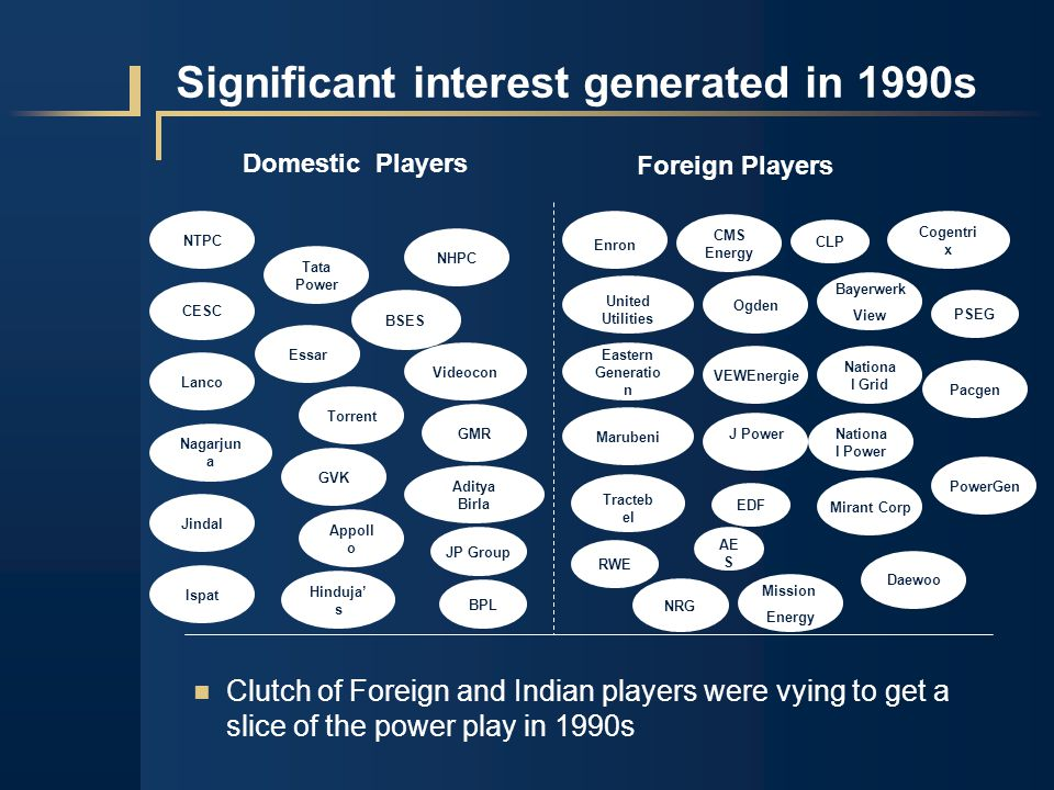 Significant interest generated in 1990s Domestic Players Foreign Players Tata Power Enron AE S Cogentri x CMS Energy CLP PowerGen PSEG EDF J Power BSES Aditya Birla Essar Ispat Nagarjun a Hinduja' s BPL GMR GVK Nationa l Power Clutch of Foreign and Indian players were vying to get a slice of the power play in 1990s Lanco Torrent Jindal Nationa l Grid NTPC NHPC CESC Appoll o RWE Eastern Generatio n Marubeni United Utilities Videocon JP Group Mirant Corp Daewoo Ogden Bayerwerk View Tracteb el Mission Energy VEWEnergie NRG Pacgen
