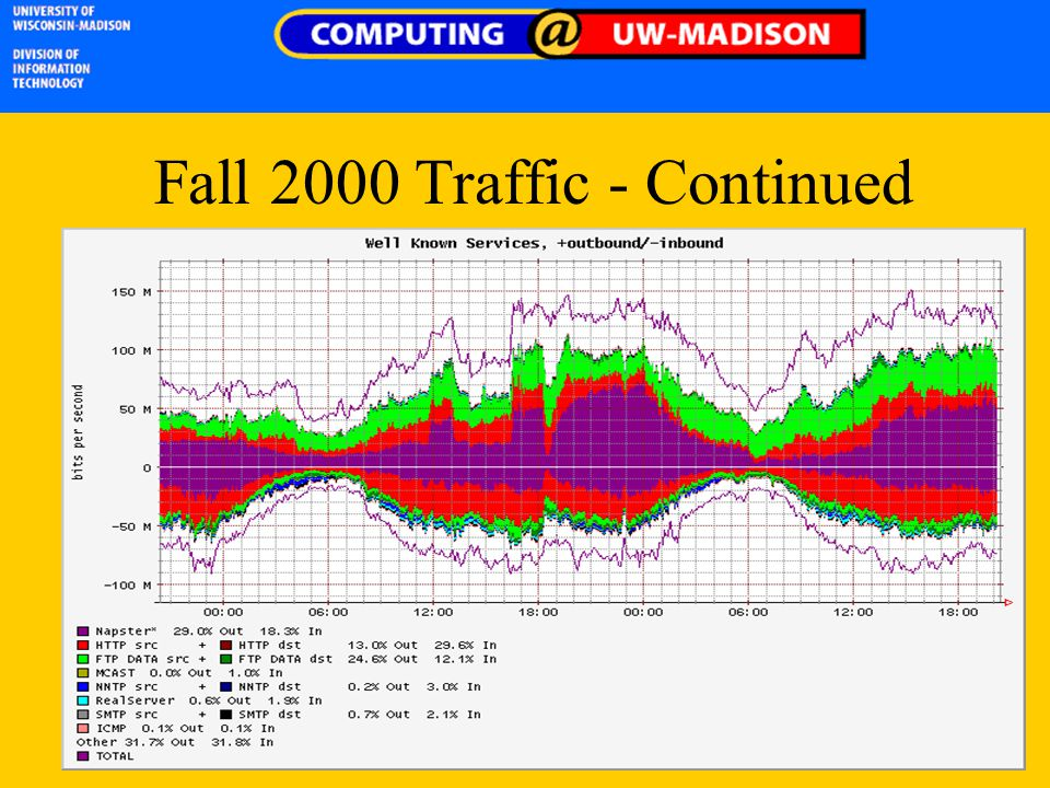 Fall 2000 Traffic - Continued