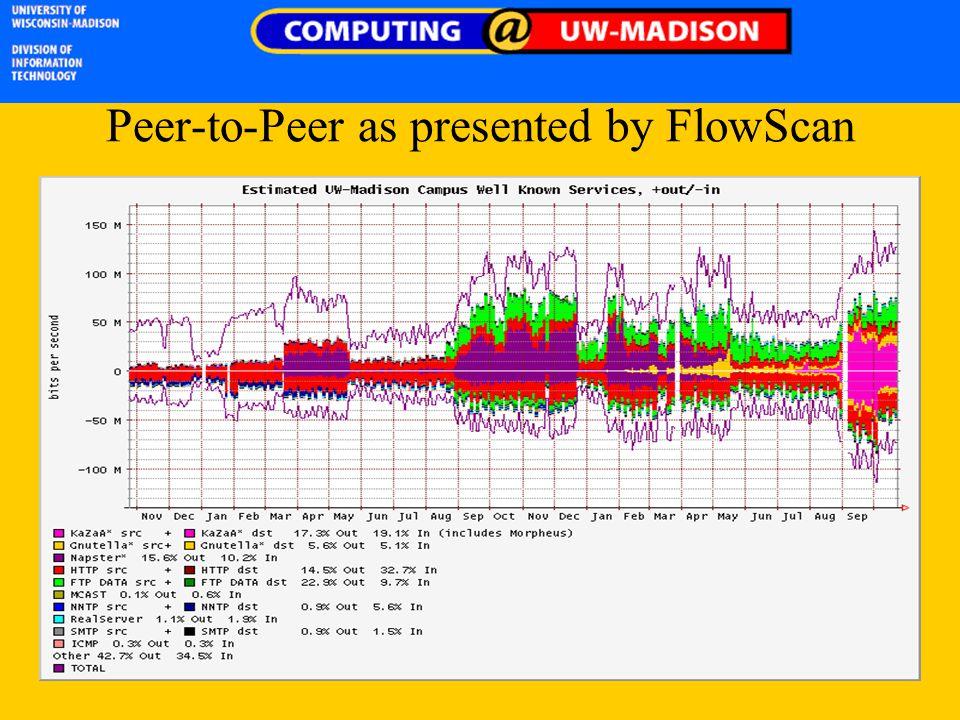 Peer-to-Peer as presented by FlowScan