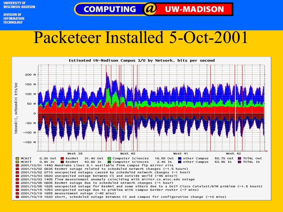 Packeteer Installed 5-Oct-2001