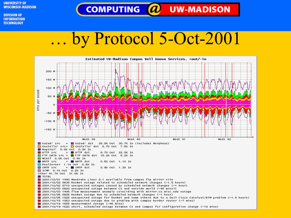 … by Protocol 5-Oct-2001
