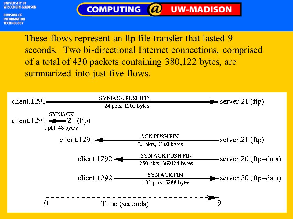 These flows represent an ftp file transfer that lasted 9 seconds. Two bi-directional Internet connections, comprised of a total of 430 packets contain
