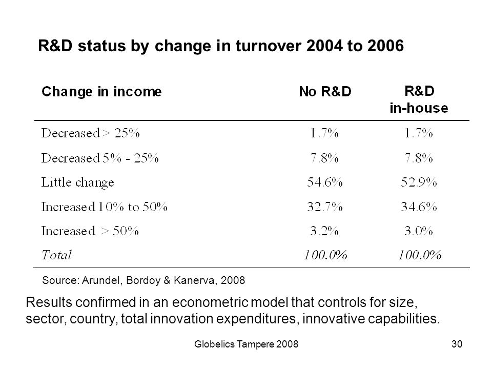 Globelics Tampere 200830 R&D status by change in turnover 2004 to 2006 Results confirmed in an econometric model that controls for size, sector, count