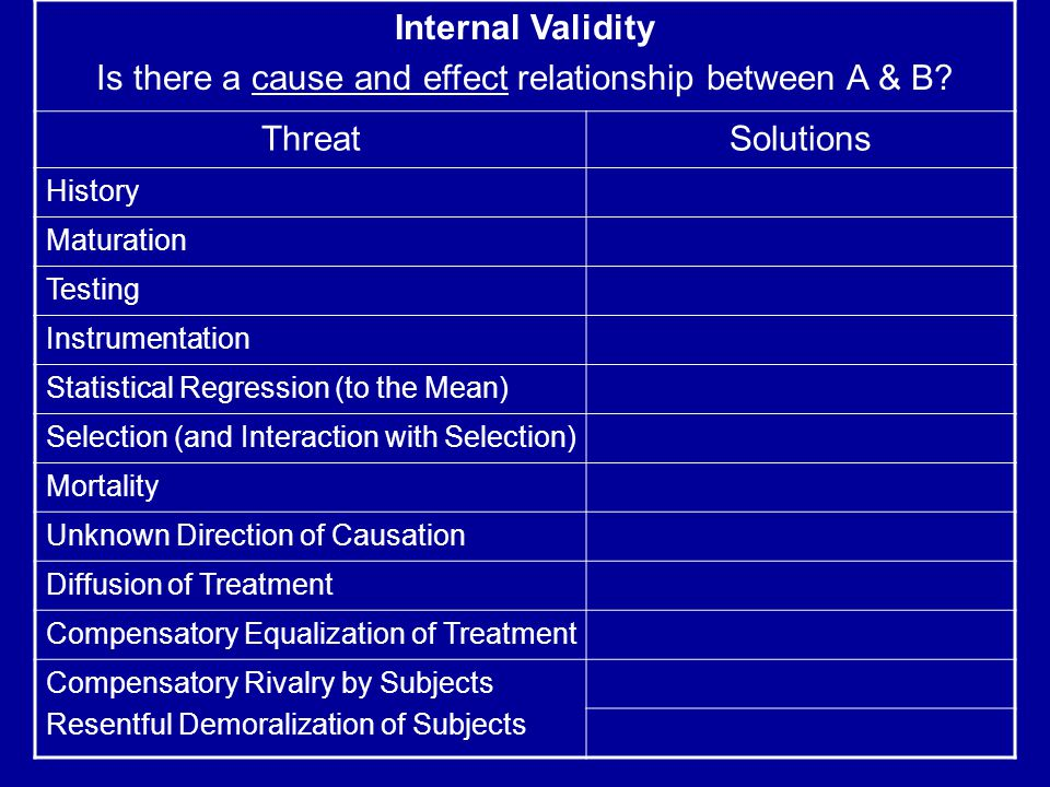 Internal Validity Is there a cause and effect relationship between A & B.