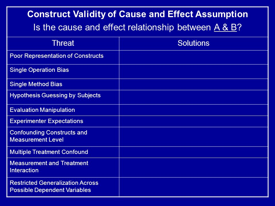 Construct Validity of Cause and Effect Assumption Is the cause and effect relationship between A & B.