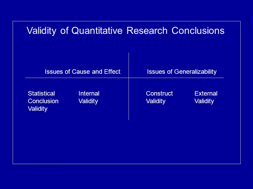 Issues of Cause and Effect Issues of Generalizability Validity of Quantitative Research Conclusions Statistical Conclusion Validity Internal Validity Construct Validity External Validity
