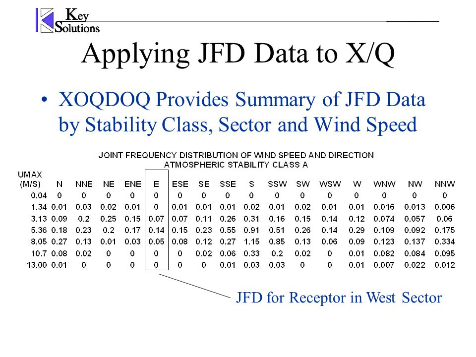 Applying JFD Data to X/Q XOQDOQ Provides Summary of JFD Data by Stability Class, Sector and Wind Speed JFD for Receptor in West Sector