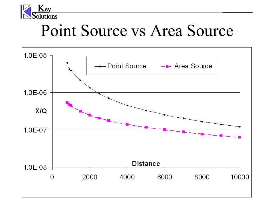 Point Source vs Area Source