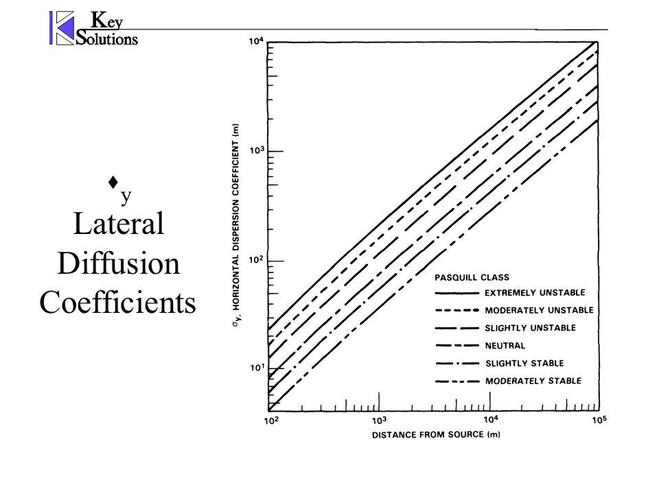  y Lateral Diffusion Coefficients