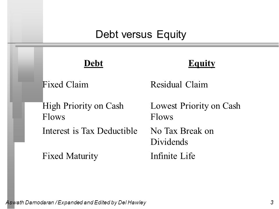 Aswath Damodaran / Expanded and Edited by Del Hawley3 Debt versus Equity DebtEquity Fixed ClaimResidual Claim High Priority on Cash Flows Lowest Prior