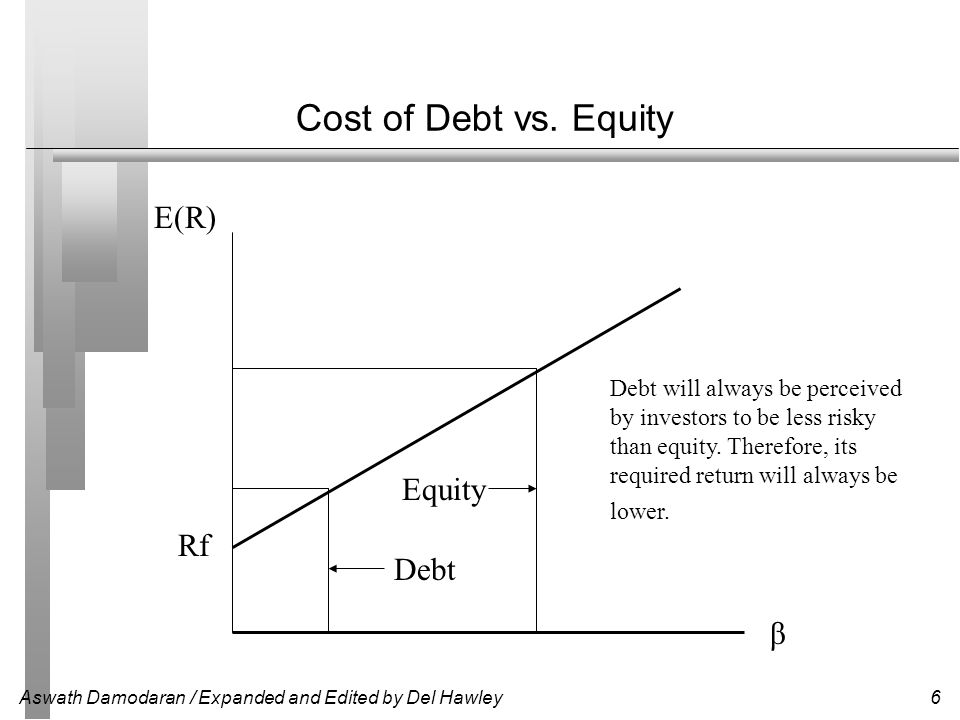 Aswath Damodaran / Expanded and Edited by Del Hawley6 Cost of Debt vs. Equity E(R) Rf β Debt will always be perceived by investors to be less risky th