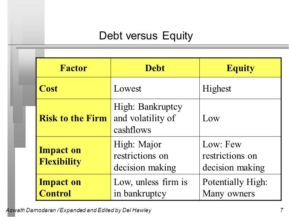 Aswath Damodaran / Expanded and Edited by Del Hawley7 Debt versus Equity FactorDebtEquity CostLowestHighest Risk to the Firm High: Bankruptcy and vola