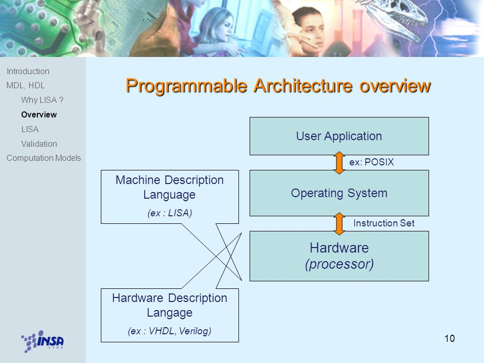 10 Programmable Architecture overview Hardware (processor) Operating System User Application ex: POSIX Instruction Set Hardware Description Langage (ex : VHDL, Verilog) Machine Description Language (ex : LISA) Introduction MDL, HDL Why LISA .