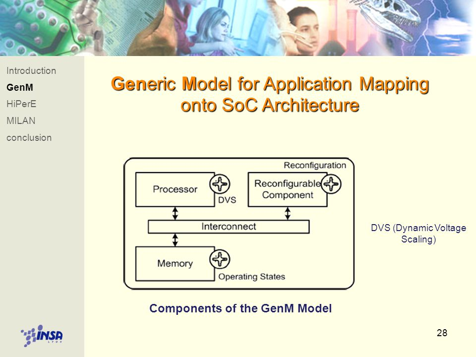 28 Introduction GenM HiPerE MILAN conclusion Generic Model for Application Mapping onto SoC Architecture Components of the GenM Model DVS (Dynamic Voltage Scaling)