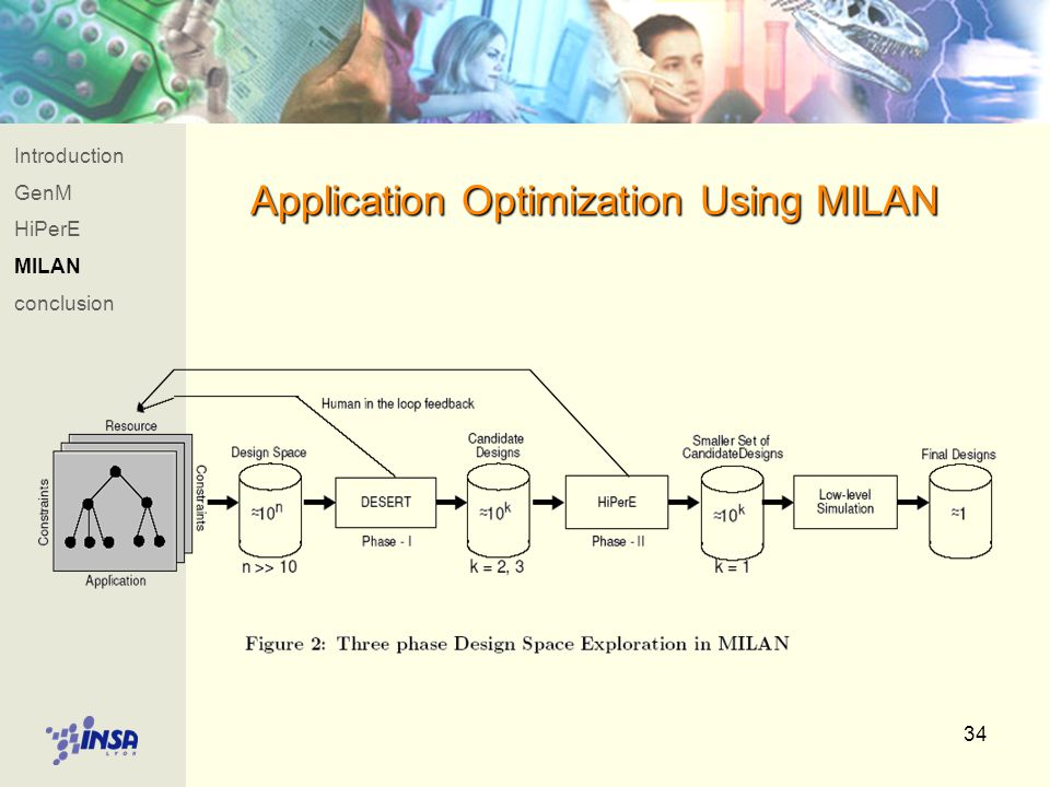 34 Application Optimization Using MILAN Introduction GenM HiPerE MILAN conclusion