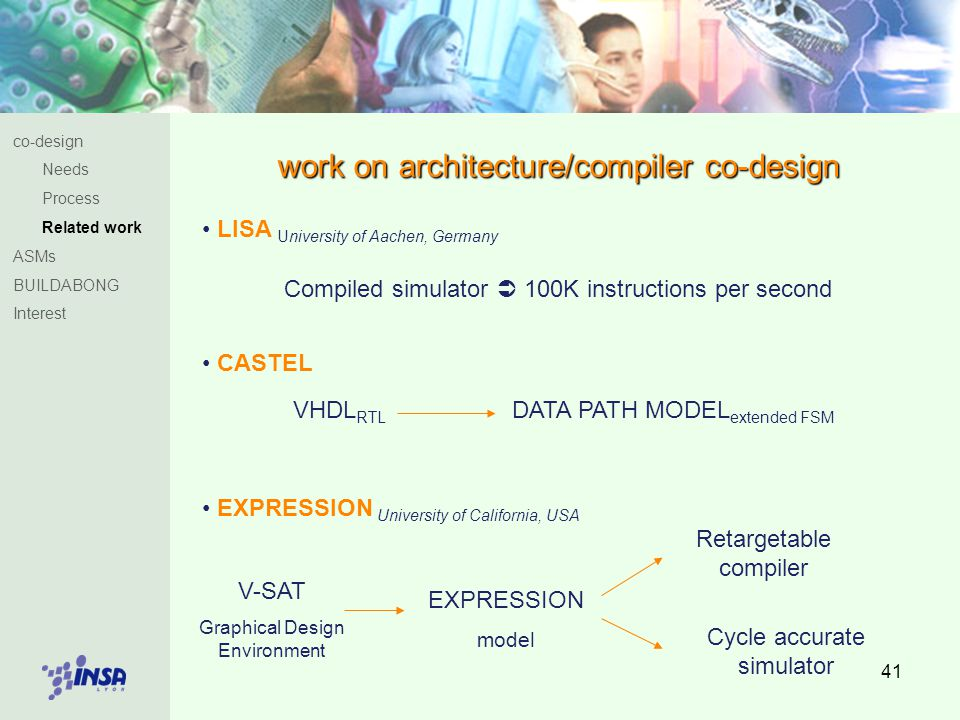 41 work on architecture/compiler co-design LISA University of Aachen, Germany Compiled simulator  100K instructions per second CASTEL VHDL RTL DATA PATH MODEL extended FSM EXPRESSION University of California, USA V-SAT Graphical Design Environment EXPRESSION model Retargetable compiler Cycle accurate simulator co-design Needs Process Related work ASMs BUILDABONG Interest