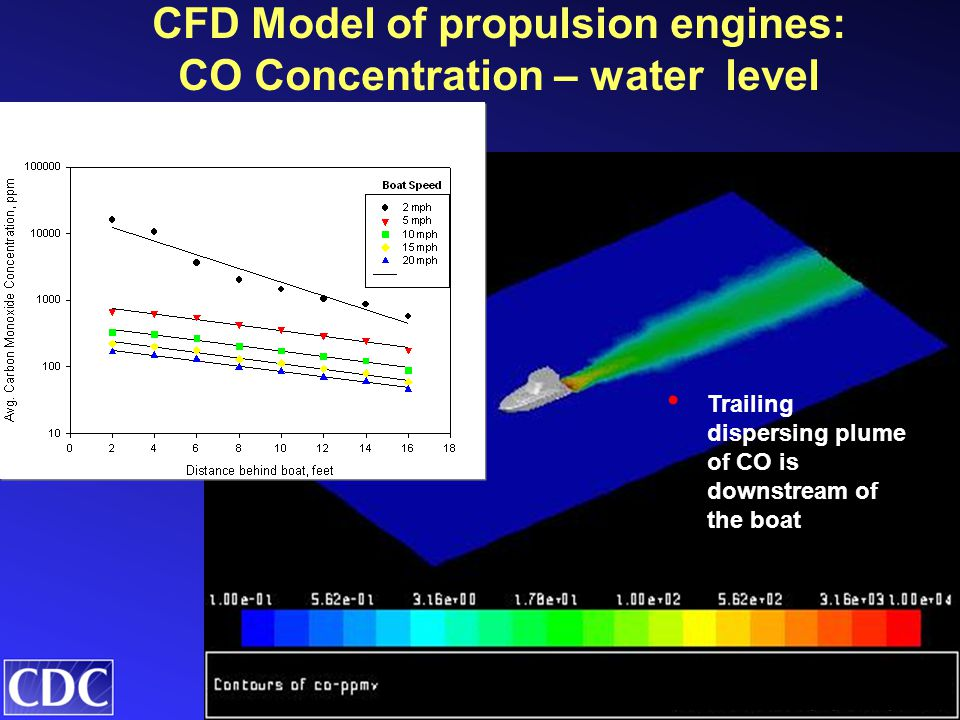 CFD Model of propulsion engines: CO Concentration – water level Trailing dispersing plume of CO is downstream of the boat