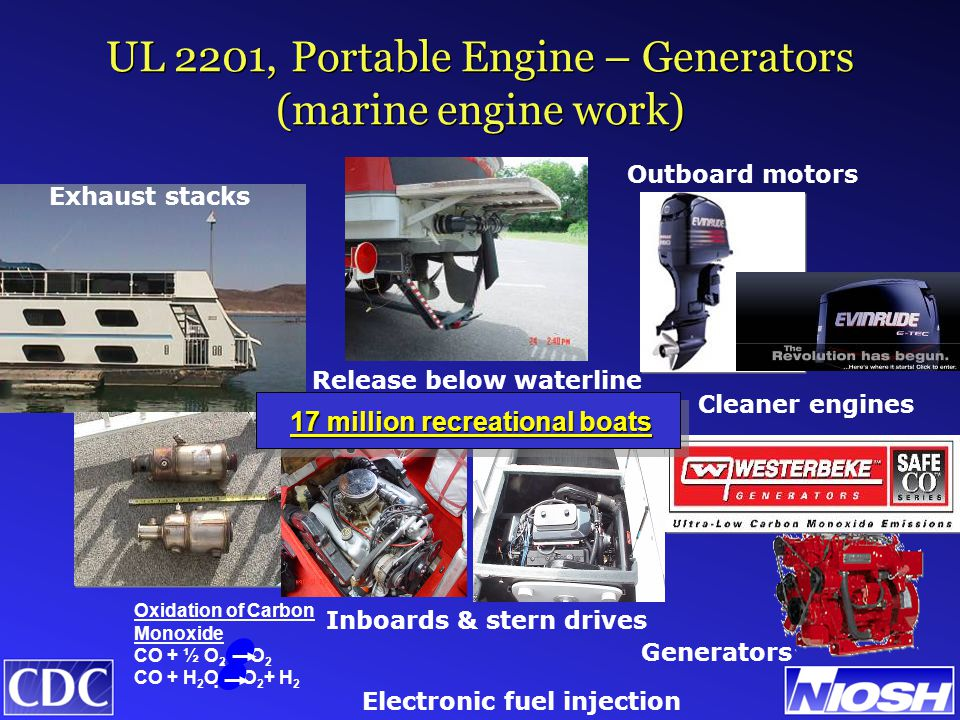 Exhaust stacks Release below waterline Catalysts Electronic fuel injection Cleaner engines Generators Outboard motors Inboards & stern drives Oxidation of Carbon Monoxide CO + ½ O 2  CO 2 CO + H 2 O  CO 2 + H 2 17 million recreational boats UL 2201, Portable Engine – Generators (marine engine work)