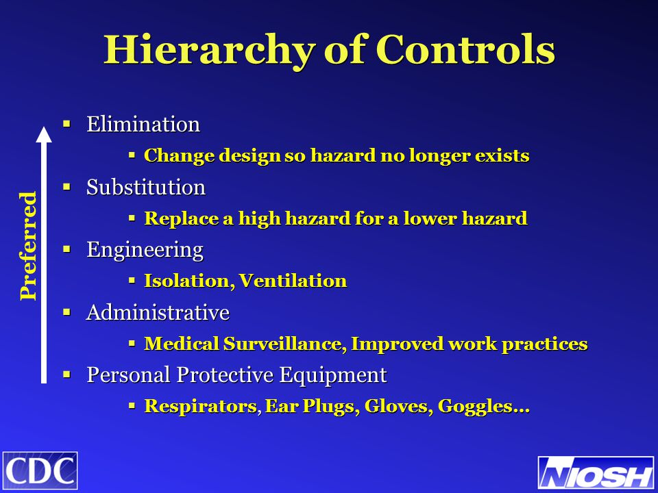 Hierarchy of Controls  Elimination  Change design so hazard no longer exists  Substitution  Replace a high hazard for a lower hazard  Engineering  Isolation, Ventilation  Administrative  Medical Surveillance, Improved work practices  Personal Protective Equipment  Respirators, Ear Plugs, Gloves, Goggles…  Elimination  Change design so hazard no longer exists  Substitution  Replace a high hazard for a lower hazard  Engineering  Isolation, Ventilation  Administrative  Medical Surveillance, Improved work practices  Personal Protective Equipment  Respirators, Ear Plugs, Gloves, Goggles… Preferred