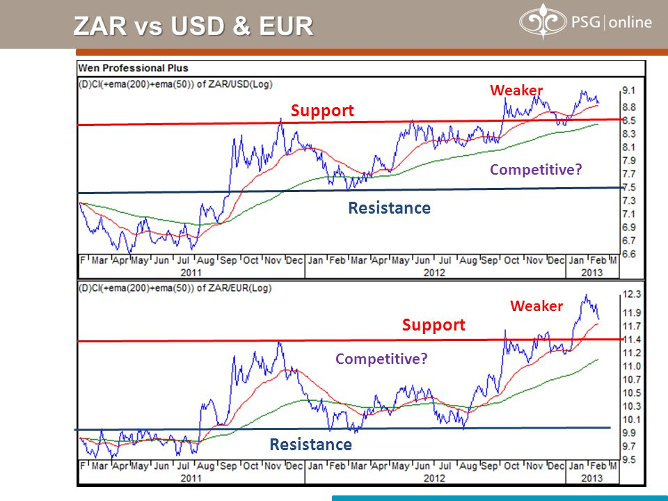 Competitive? ZAR vs USD & EUR Competitive? Resistance Support Weaker