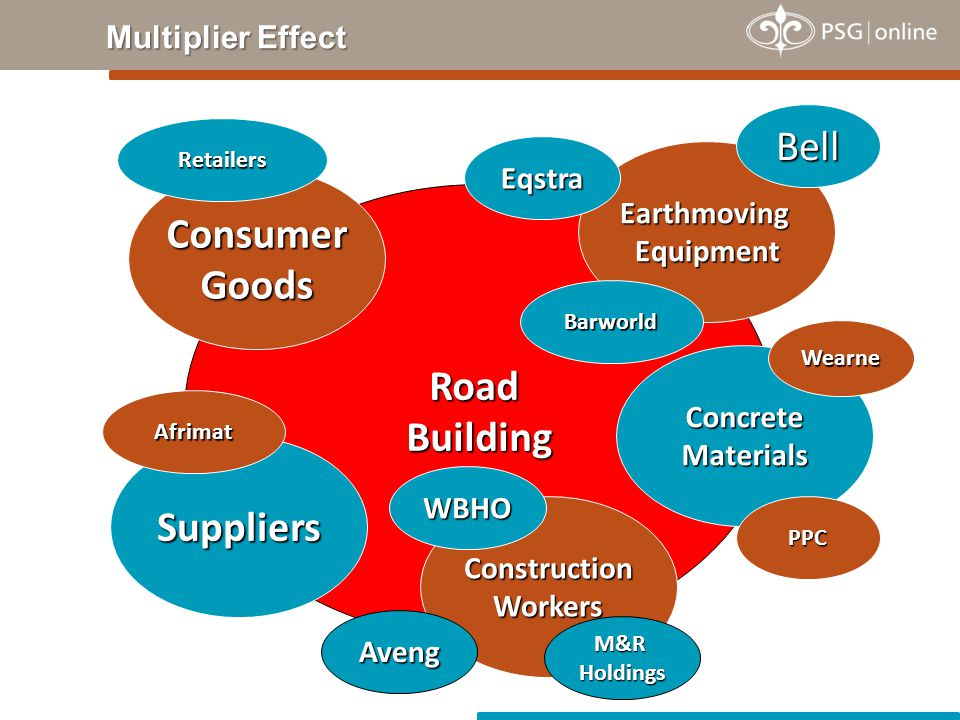 Multiplier Effect Road Building Earthmoving Equipment Suppliers Construction Workers Concrete Materials Consumer Goods Eqstra Barworld Bell Wearne PPC M&R Holdings WBHO Aveng Afrimat Retailers