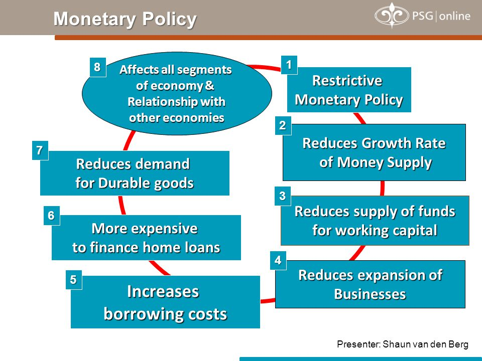 Monetary Policy Restrictive Monetary Policy Reduces expansion of Businesses More expensive to finance home loans Increases borrowing costs Reduces Growth Rate of Money Supply Reduces supply of funds for working capital Reduces demand for Durable goods Affects all segments of economy & Relationship with other economies 1 4 3 2 8 7 6 5 Presenter: Shaun van den Berg