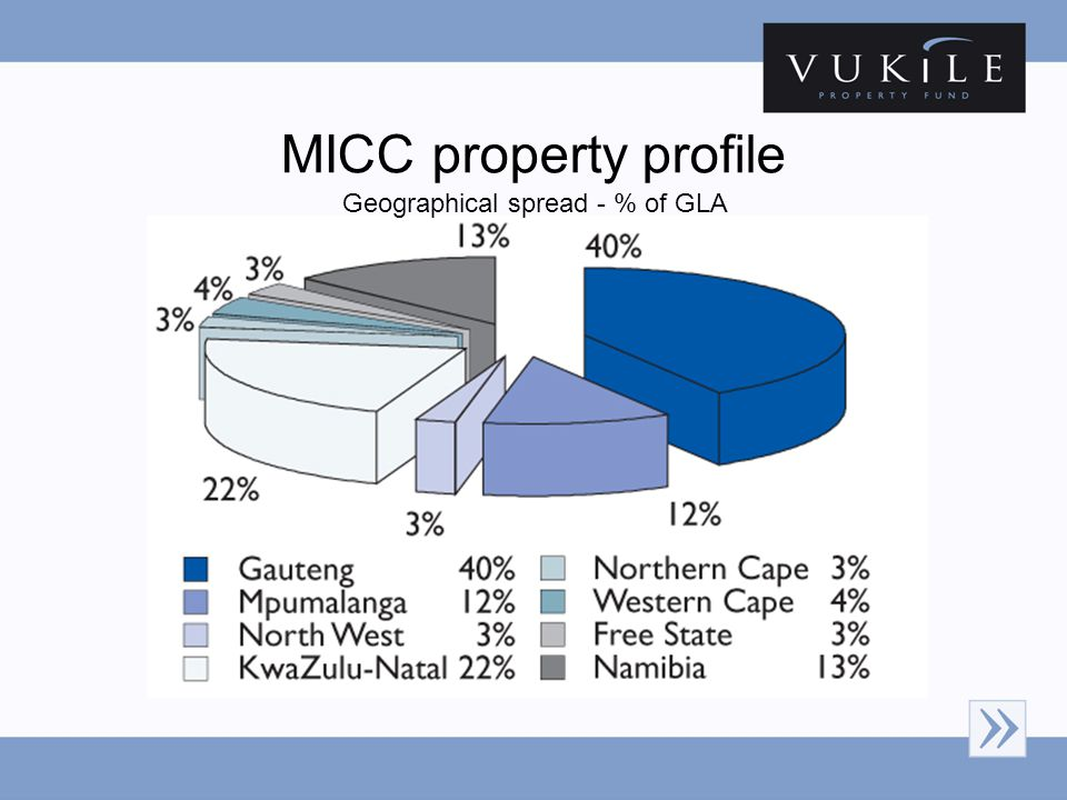 MICC property profile Geographical spread - % of GLA