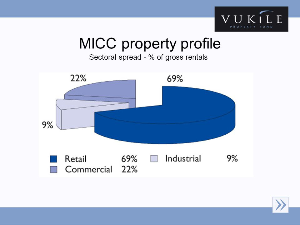 MICC property profile Sectoral spread - % of gross rentals