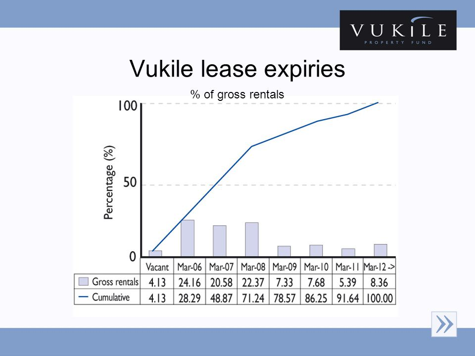 Vukile lease expiries % of gross rentals