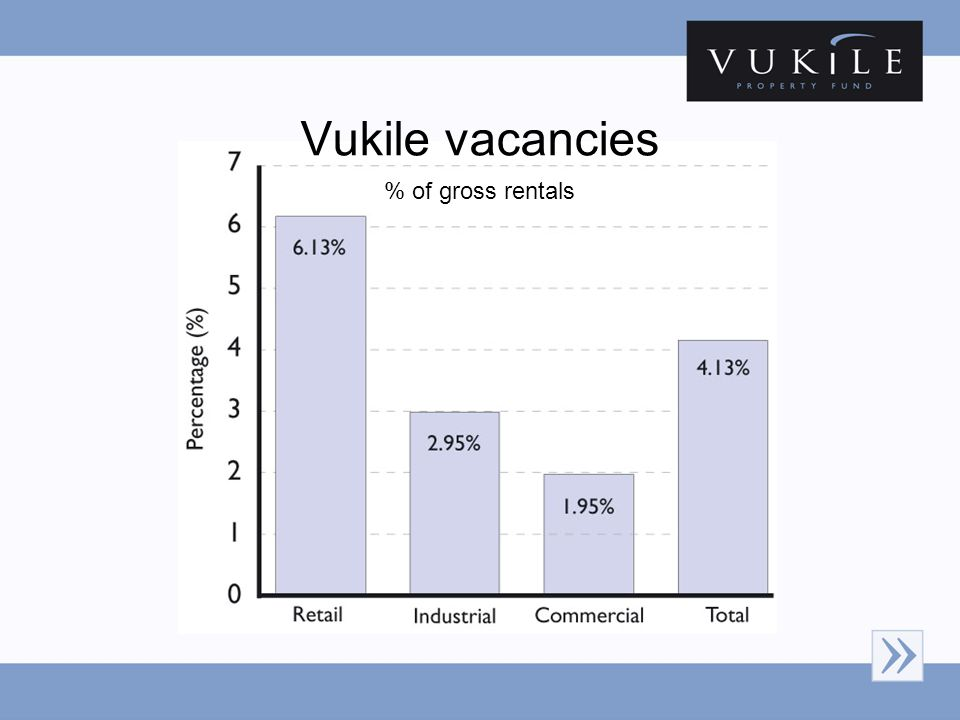 Vukile vacancies % of gross rentals