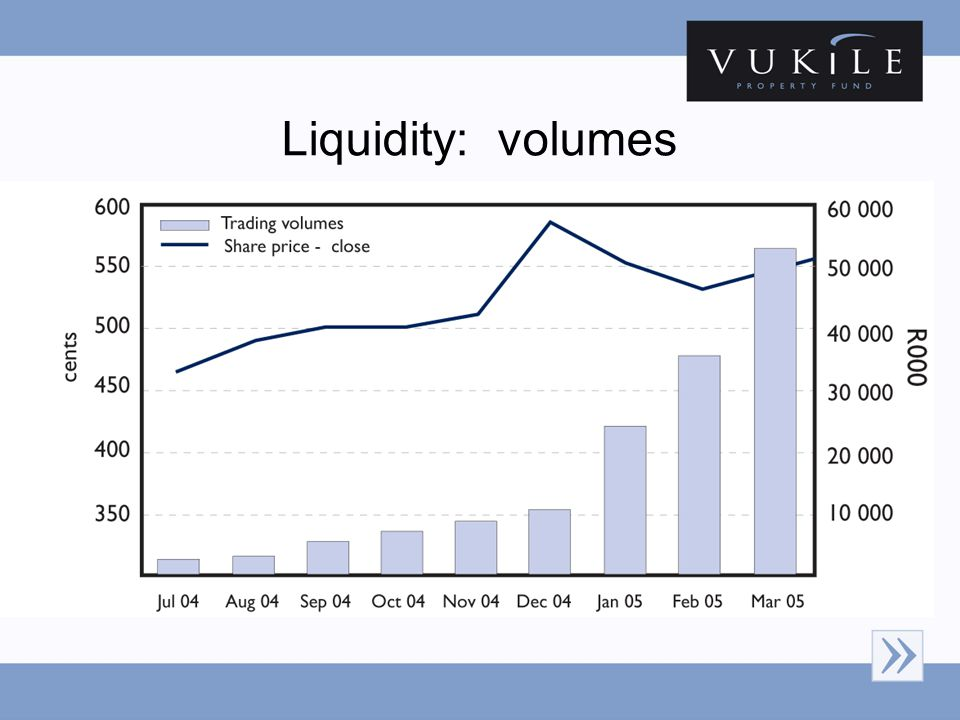 Liquidity: volumes