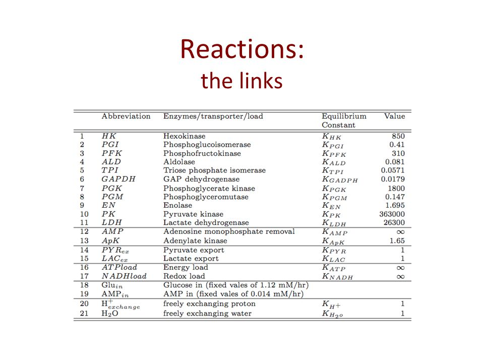 Reactions: the links