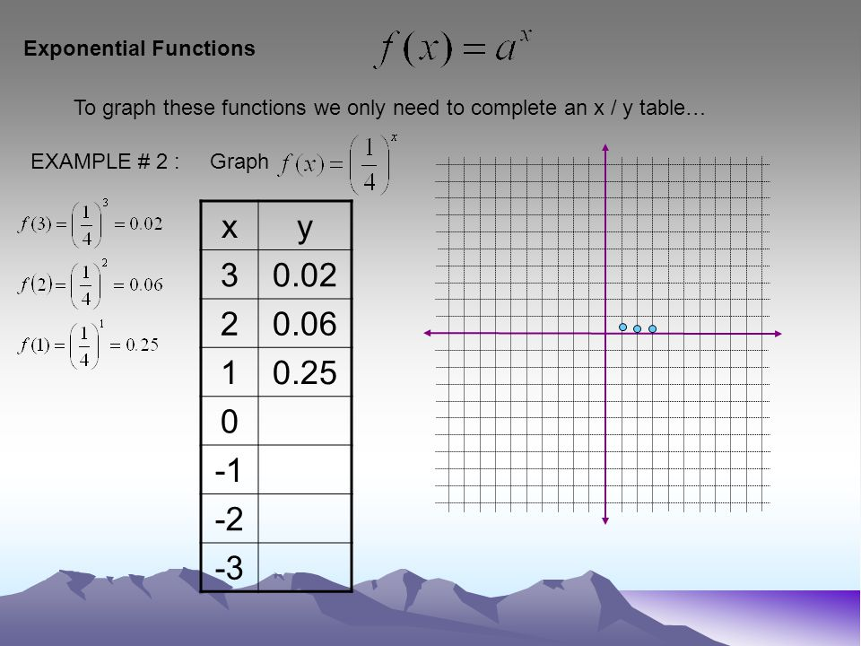 Exponential Functions To graph these functions we only need to complete an x / y table… EXAMPLE # 2 : Graph xy 30.02 20.06 10.25 0 -2 -3