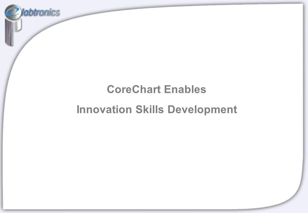 CoreChart Enables Innovation Skills Development