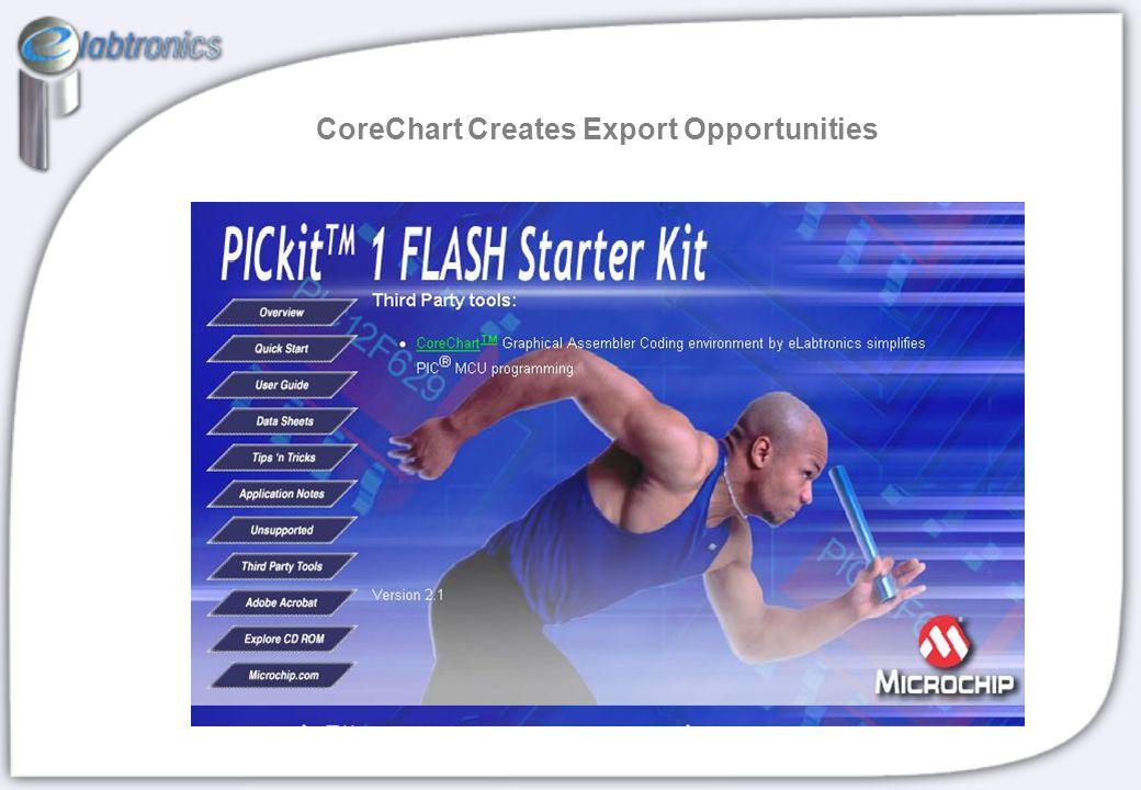 CoreChart Creates Export Opportunities