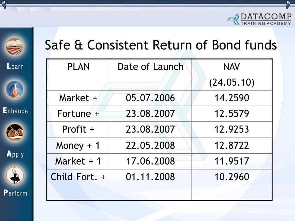 Safe & Consistent Return of Bond funds PLANDate of Launch NAV (24.05.10) Market +05.07.200614.2590 Fortune +23.08.200712.5579 Profit +23.08.200712.9253 Money + 122.05.200812.8722 Market + 117.06.200811.9517 Child Fort.