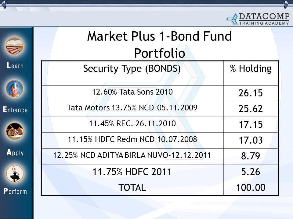 Market Plus 1-Bond Fund Portfolio Security Type (BONDS)% Holding 12.60% Tata Sons 2010 26.15 Tata Motors 13.75% NCD-05.11.2009 25.62 11.45% REC.