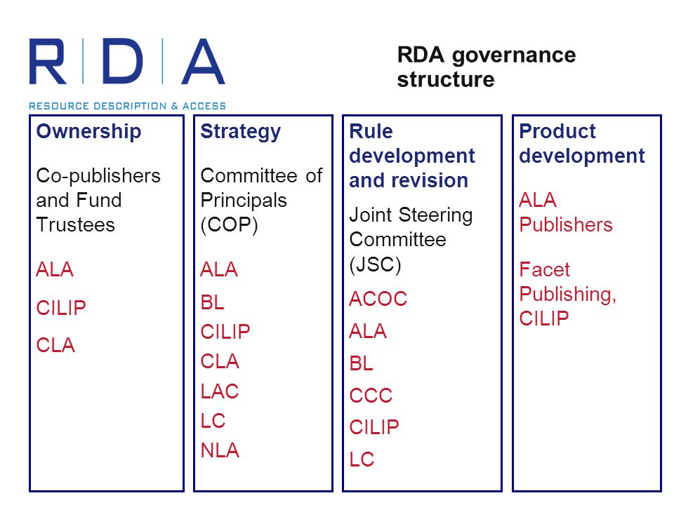 RDA governance structure Ownership Co-publishers and Fund Trustees ALA CILIP CLA Strategy Committee of Principals (COP) ALA BL CILIP CLA LAC LC NLA Rule development and revision Joint Steering Committee (JSC) ACOC ALA BL CCC CILIP LC Product development ALA Publishers Facet Publishing, CILIP