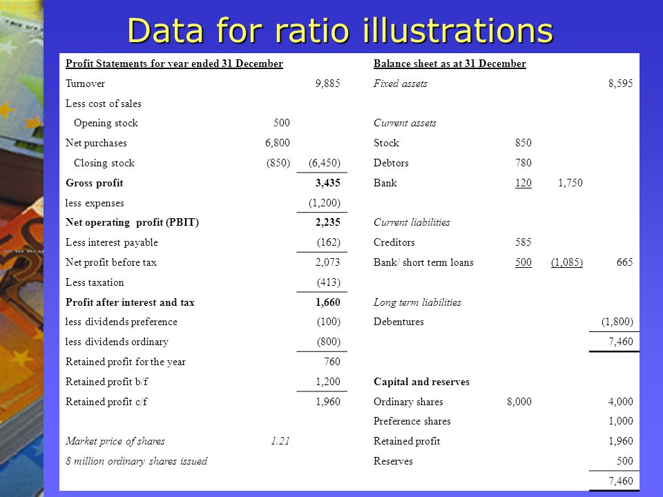 Data for ratio illustrations Profit Statements for year ended 31 December Balance sheet as at 31 December Turnover 9,885 Fixed assets 8,595 Less cost