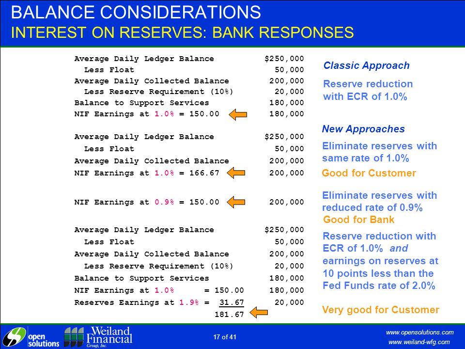 www.weiland-wfg.com www.opensolutions.com 16 of 41 BALANCE CONSIDERATIONS INTEREST ON RESERVES, THE FSRR ACT OF 2006  Effective date moved from Oct 1