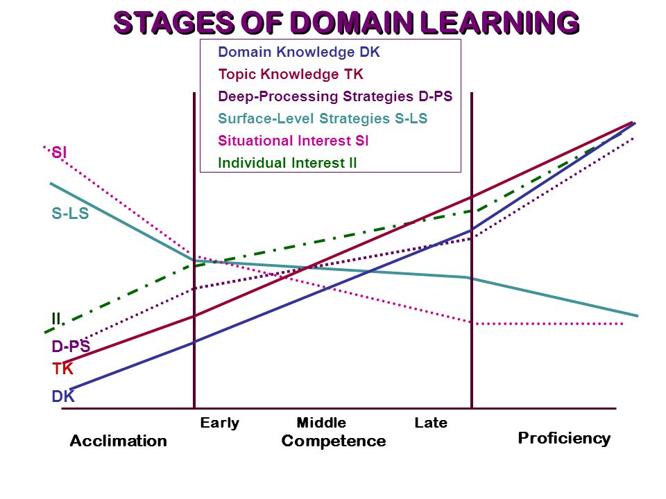 STAGES OF DOMAIN LEARNING Acclimation Competence Proficiency Early Middle Late TK DK D-PS II S-LS SI Surface-Level Strategies S-LS Deep-Processing Strategies D-PS Situational Interest SI Individual Interest II Domain Knowledge DK Topic Knowledge TK