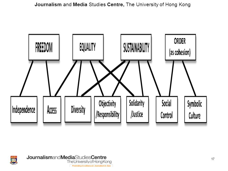 Journalism and Media Studies Centre, The University of Hong Kong 17