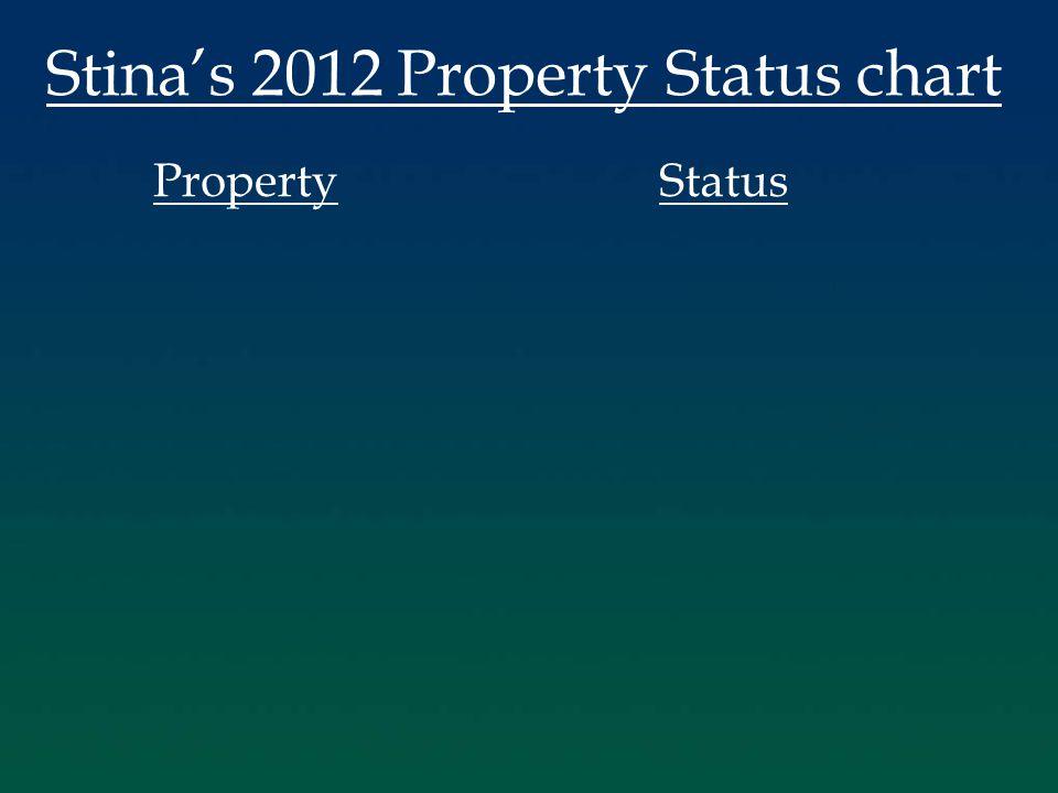 Stina's 2012 Property Status chart PropertyStatus