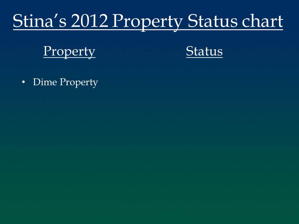 Stina's 2012 Property Status chart PropertyStatus Dime Property