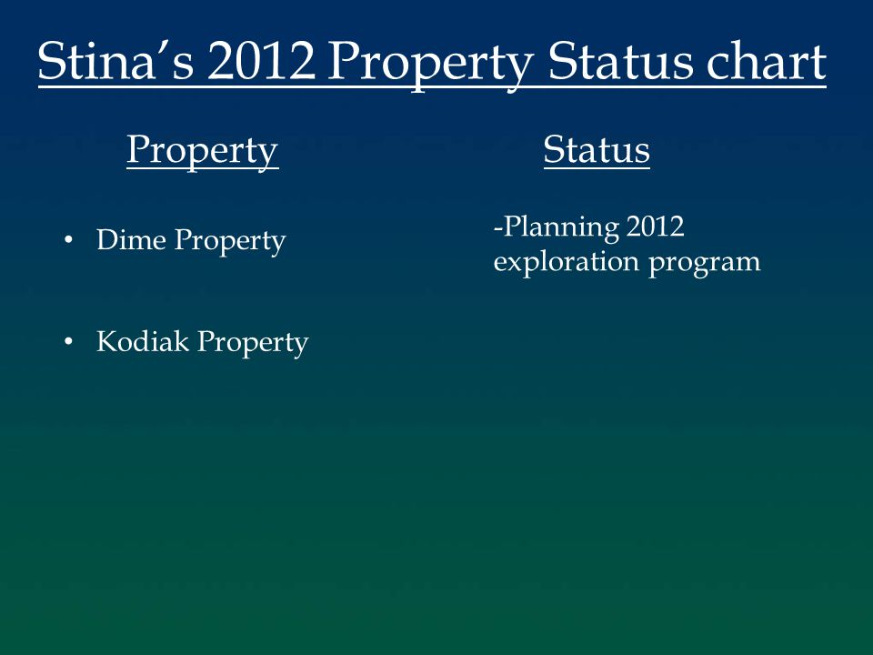 Stina's 2012 Property Status chart PropertyStatus Dime Property Kodiak Property -Planning 2012 exploration program