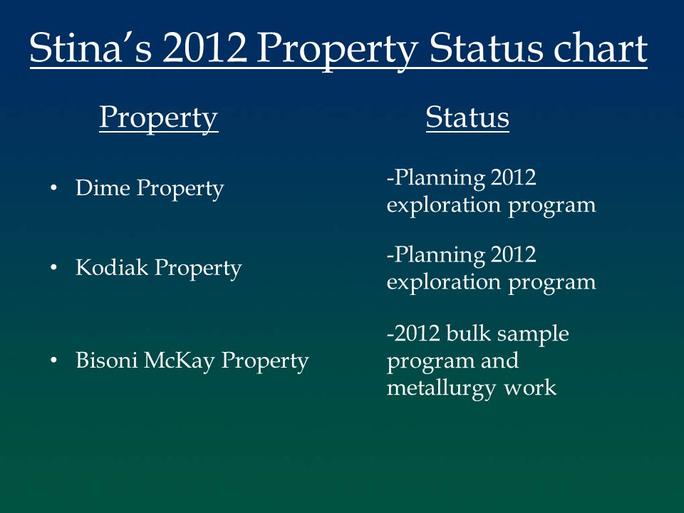 Stina's 2012 Property Status chart PropertyStatus Dime Property Kodiak Property Bisoni McKay Property -Planning 2012 exploration program -Planning 2012 exploration program -2012 bulk sample program and metallurgy work
